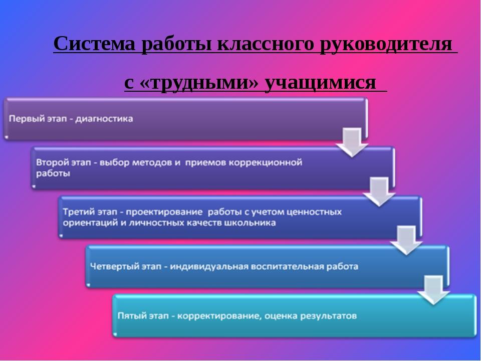 Система работы классного руководителя с «трудными» учащимися
