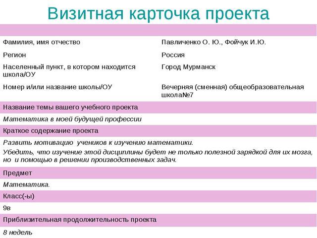 Визитная карточка проекта  Фамилия, имя отчествоПавличенко О. Ю., Фойчук И....