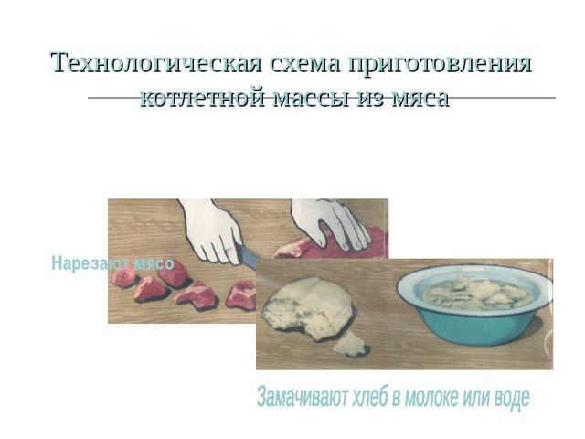 Технологическая схема приготовления котлетной массы из мяса Нарезают мясо