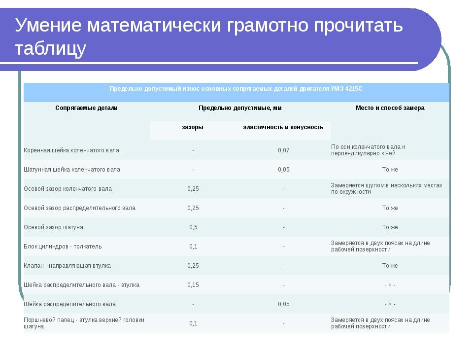Умение математически грамотно прочитать таблицу Предельно допустимый износ ос...