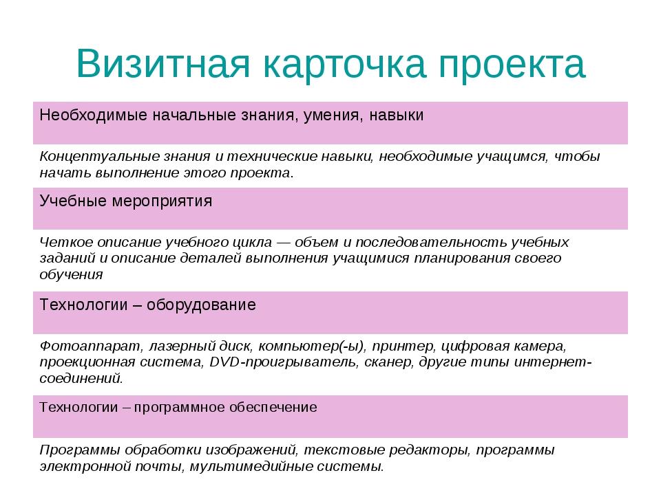 Визитная карточка проекта Необходимые начальные знания, умения, навыки Концеп...