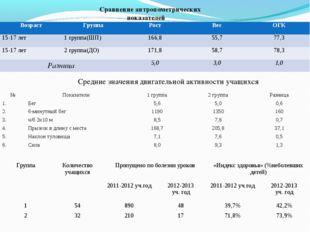 Сравнение антропометрических показателей Средние значения двигательной активн