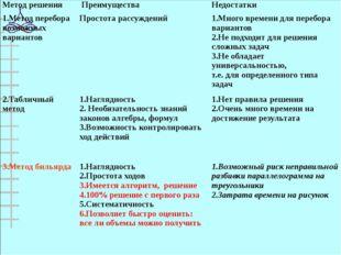 Метод решения Преимущества Недостатки 1.Метод перебора возможных вариантов П