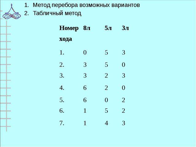 Метод перебора возможных вариантов Табличный метод Номер хода 8л 5л 3л 1. 0 5...