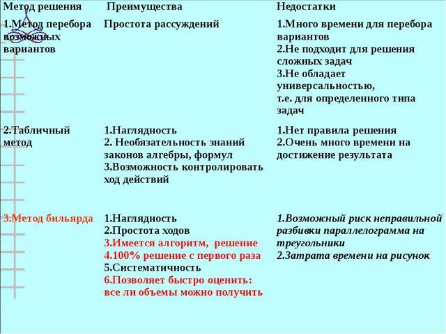 Метод решения Преимущества Недостатки 1.Метод перебора возможных вариантов П...