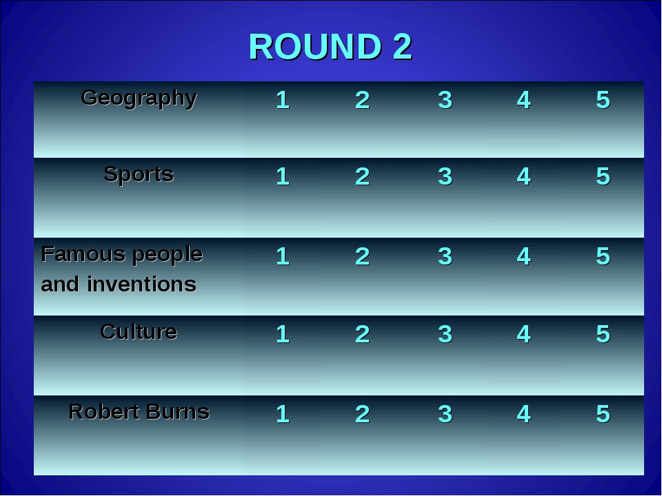 ROUND 2 Geography12345 Sports12345 Famous people and inventions12...