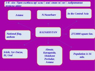 Astana N.Nazarbaev In the Central Asia KAZAKHSTAN 2753000 square km. National