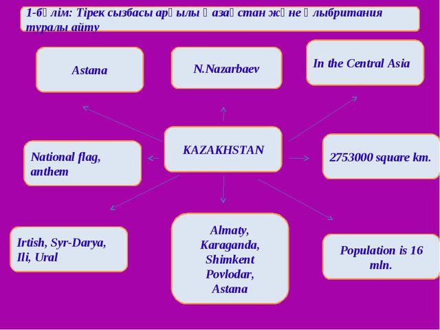 Astana N.Nazarbaev In the Central Asia KAZAKHSTAN 2753000 square km. National...