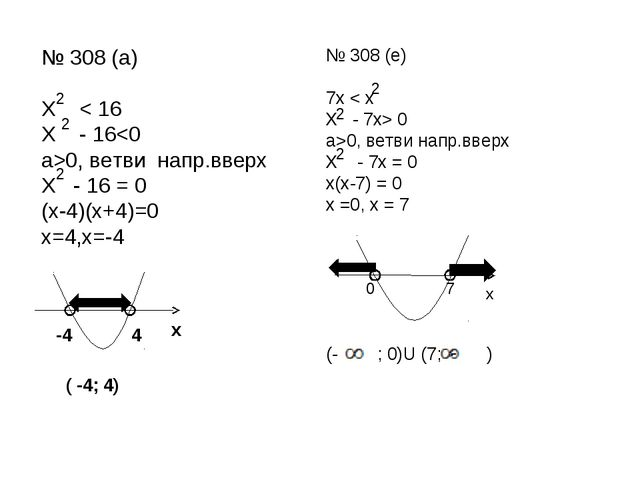 № 308 (а) Х < 16 Х - 160, ветви напр.вверх Х - 16 = 0 (х-4)(х+4)=0 х=4,х=-4...