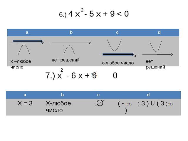 6.) 4 х - 5 х + 9 < 0 2 х –любое число нет решений х-любое число нет решений...