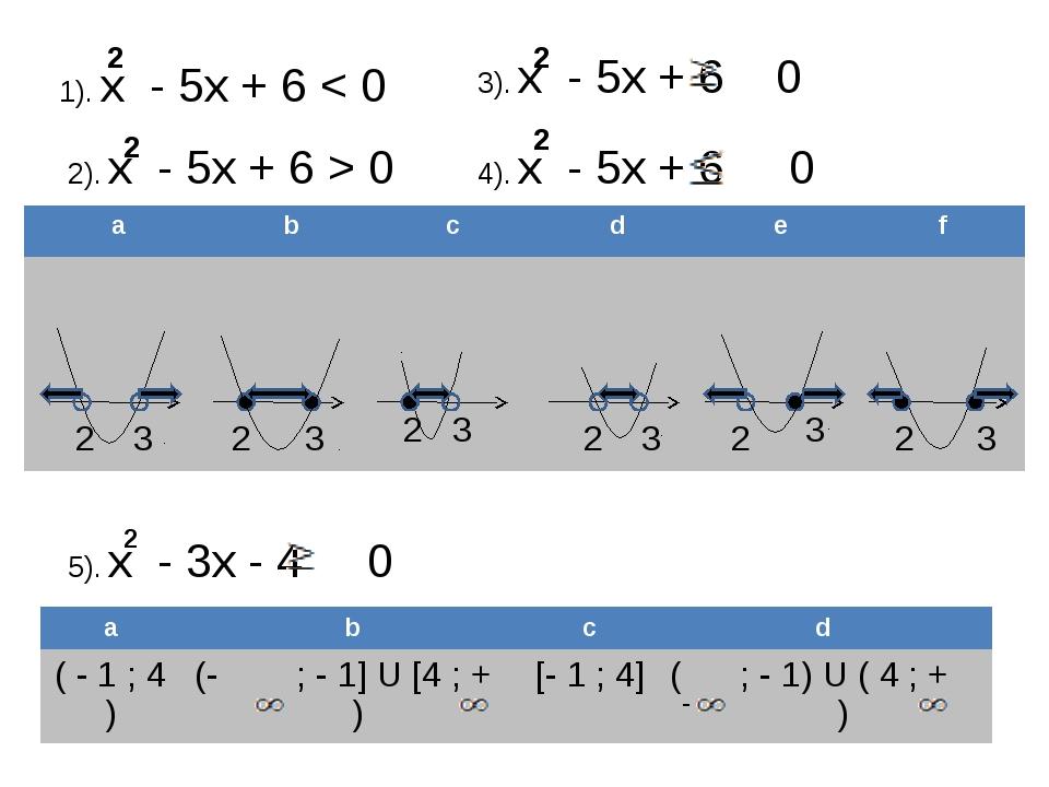 1). х - 5х + 6 < 0 2 2). х - 5х + 6 > 0 3). х - 5х + 6 0 4). х - 5х + 6 0 2 2...