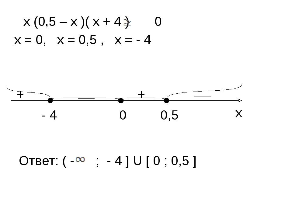 х (0,5 – х )( х + 4 ) 0 х = 0, х = 0,5 , х = - 4 - 4 0 0,5 ____ ____ + + Отве...