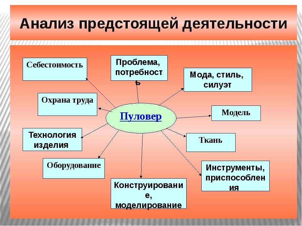Анализ предстоящей деятельности Себестоимость Проблема, потребность Охрана тр...
