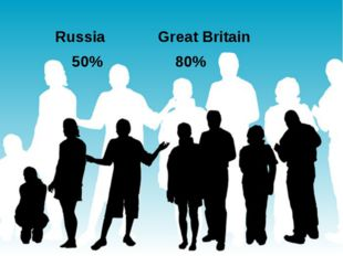 Russia				Great Britain	 		 50%					80%