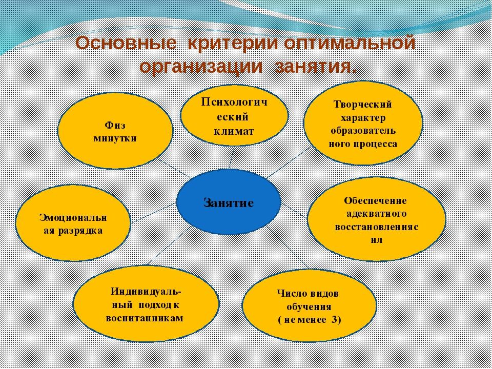 Основные критерии оптимальной организации занятия. Занятие Психологический кл...