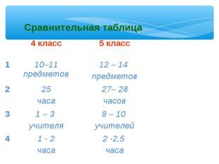 Сравнительная таблица 4 класс5 класс 110–11 предметов12 – 14 предметов 2