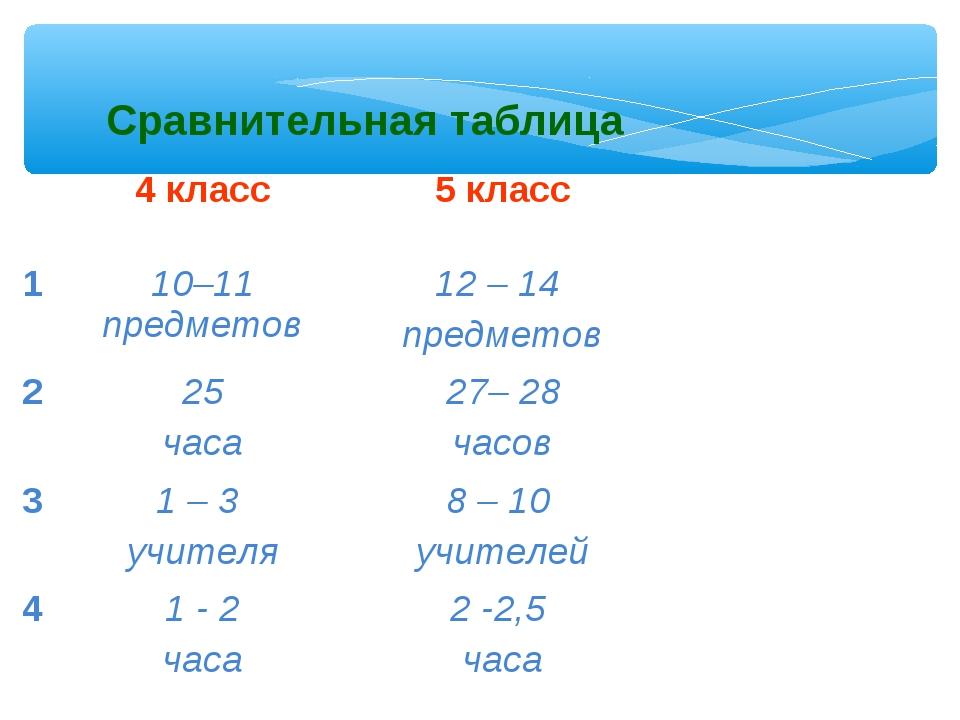 Сравнительная таблица 4 класс5 класс 110–11 предметов12 – 14 предметов 2...