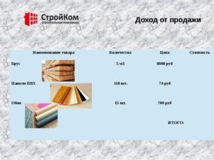 Доход от продажи Наименование товара Количество Цена Стоимость Брус 5 м3 800