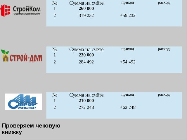 Проверяем чековую книжку № Сумма на счёте приход расход 1 260 000 2 319 232 +...