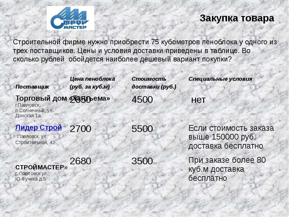 Закупка товара Строительной фирме нужно приобрести 75 кубометров пеноблока у...