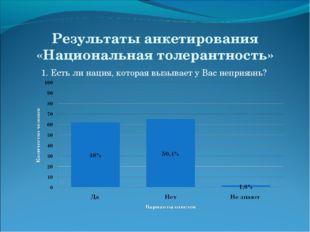 Результаты анкетирования «Национальная толерантность» 1. Есть ли нация, котор