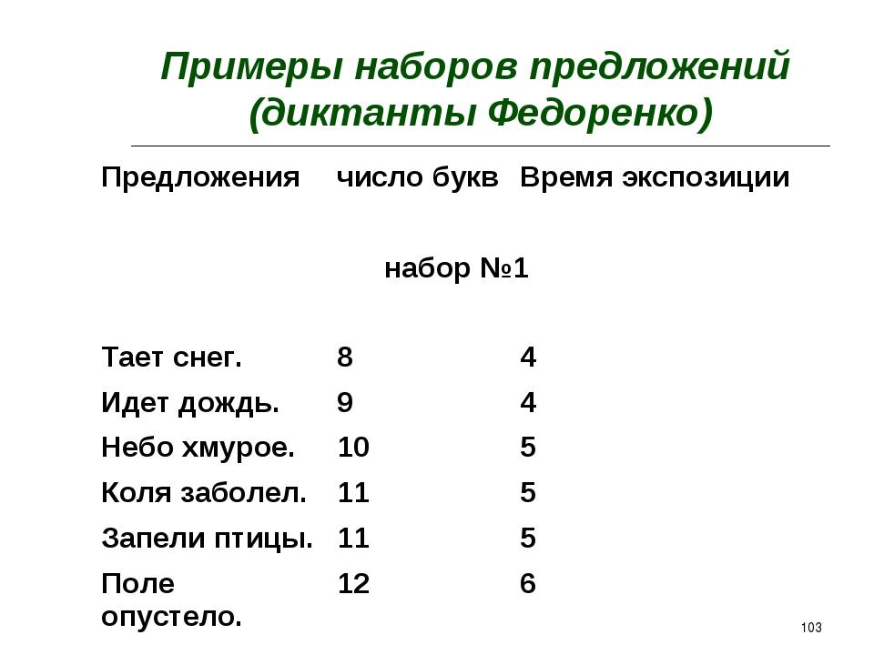 * Примеры наборов предложений (диктанты Федоренко) Предложениячисло буквВре...