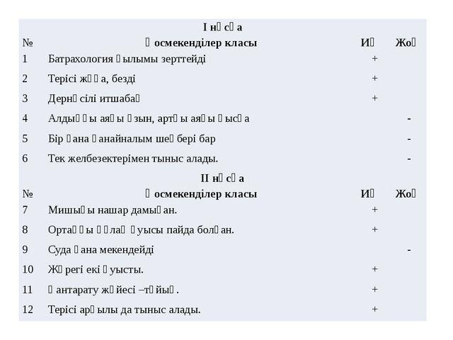 І нұсқа № Қосмекенділер класы Иә Жоқ 1 Батрахологияғылымы зерттейді + 2 Теріс...