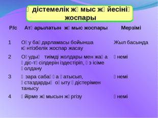 Әдістемелік жұмыс жүйесінің жоспары Р/с Атқарылатын жұмыс жоспары Мерзімі 1