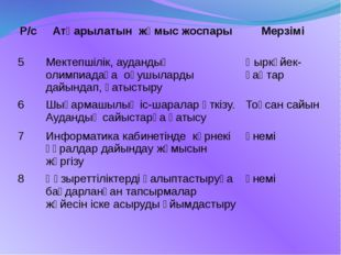Р/с Атқарылатын жұмыс жоспары Мерзімі 5 Мектепшілік, аудандық олимпиадаға оқу