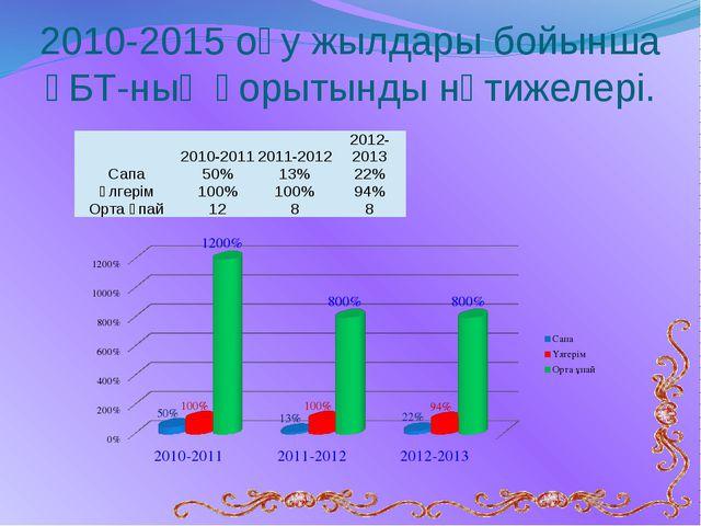 2010-2015 оқу жылдары бойынша ҰБТ-ның қорытынды нәтижелері. 2010-2011 2011-20...