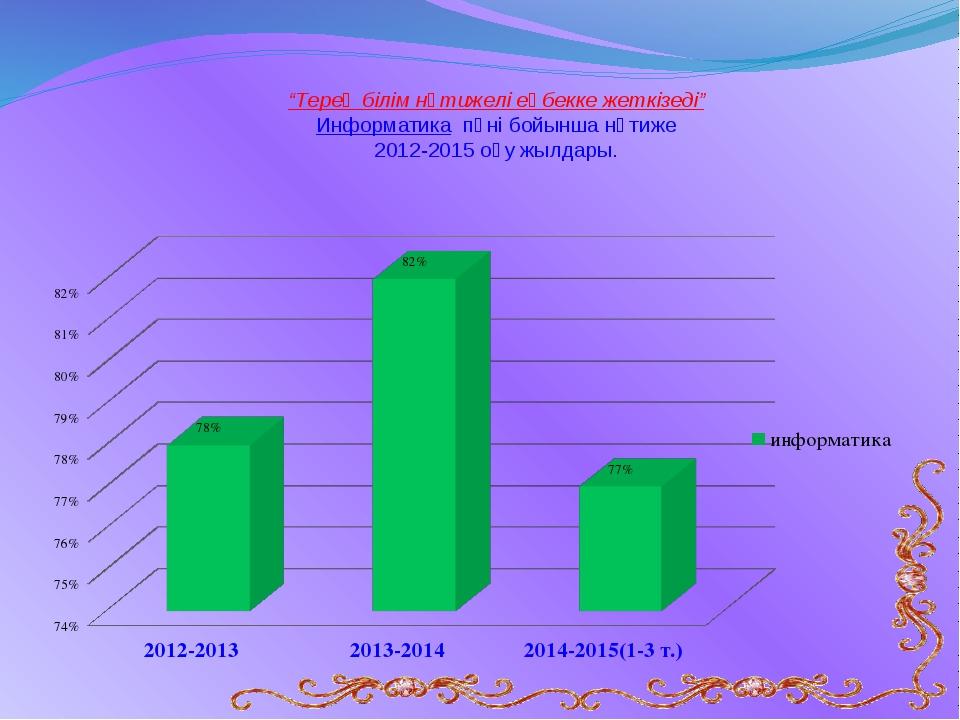 """""""Терең білім нәтижелі еңбекке жеткізеді"""" Информатика пәні бойынша нәтиже 2012..."""