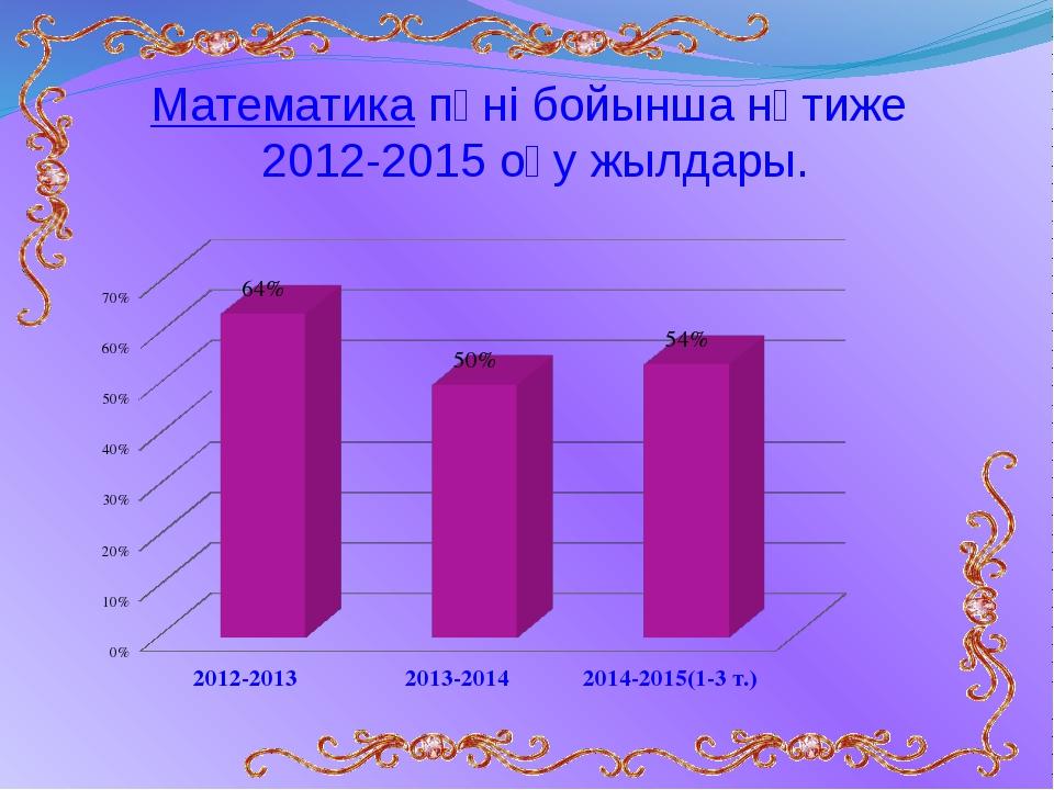 Математика пәні бойынша нәтиже 2012-2015 оқу жылдары.