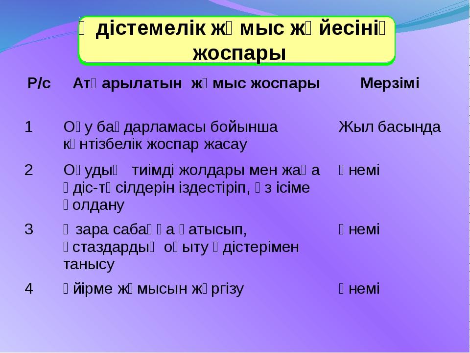Әдістемелік жұмыс жүйесінің жоспары Р/с Атқарылатын жұмыс жоспары Мерзімі 1...