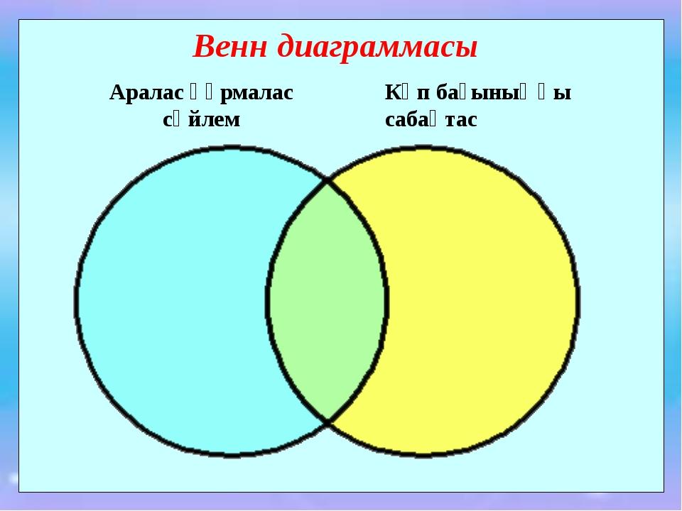 Венн диаграммасы Аралас құрмалас сөйлем Көп бағыныңқы сабақтас