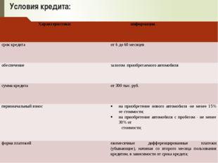 Условия кредита: Характеристики информация срок кредита от 6 до 60 месяцев об