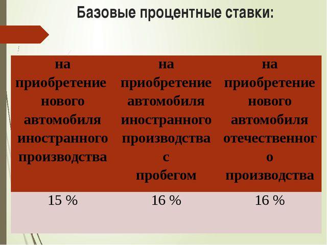 Базовые процентные ставки: на приобретение нового автомобиля иностранного пр...