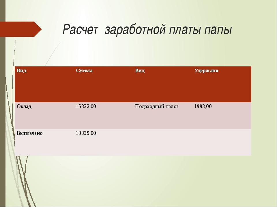 Расчет заработной платы папы Вид Сумма Вид Удержано Оклад 15332,00 Подоходный...