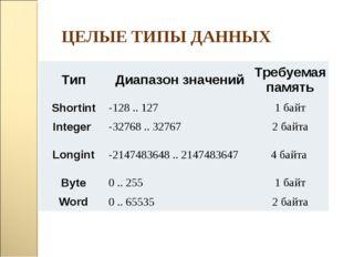 ЦЕЛЫЕ ТИПЫ ДАННЫХ ТипДиапазон значенийТребуемая память Shortint-128 .. 127