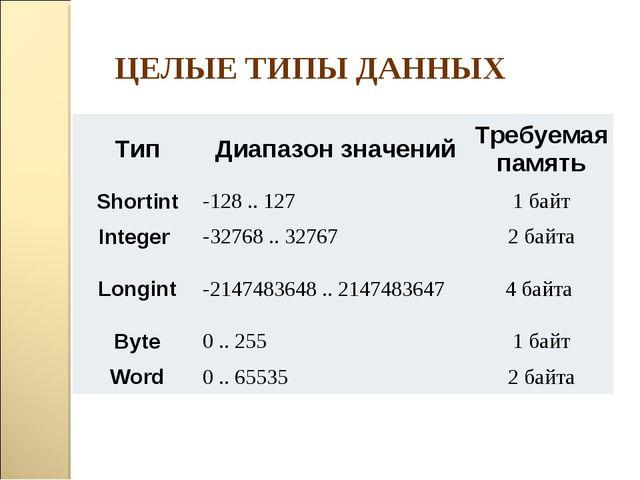 ЦЕЛЫЕ ТИПЫ ДАННЫХ ТипДиапазон значенийТребуемая память Shortint-128 .. 127...