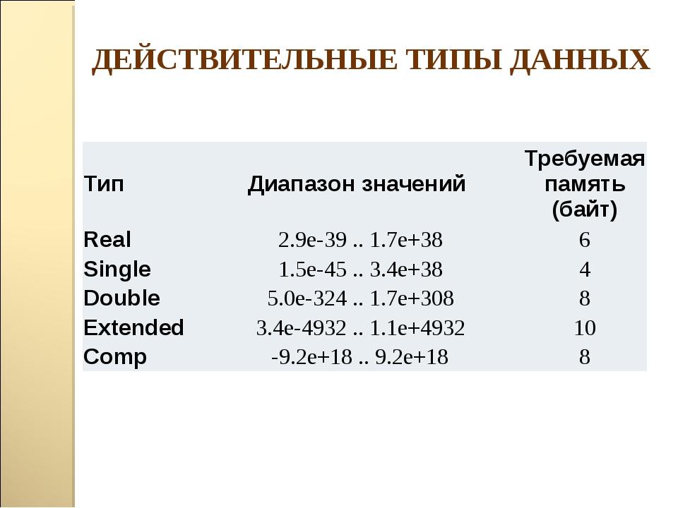 ДЕЙСТВИТЕЛЬНЫЕ ТИПЫ ДАННЫХ ТипДиапазон значений Требуемая память (байт) Re...