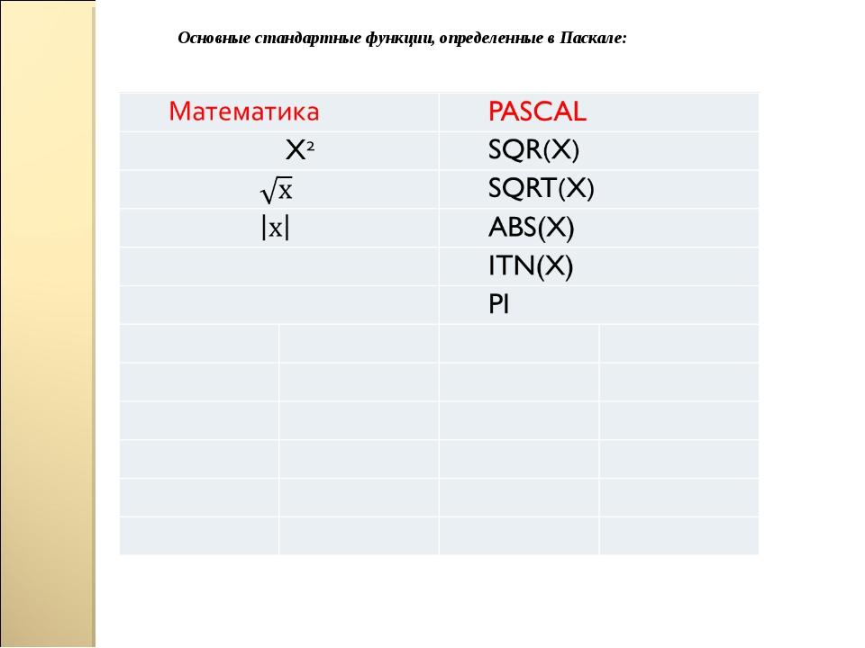 Основные стандартные функции, определенные в Паскале: