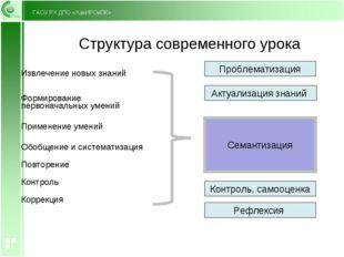 Структура современного урока Актуализация знаний Проблематизация Рефлексия Ко