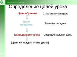 Определение целей урока Цели обучения Цели предмета Цели данного урока (Цели