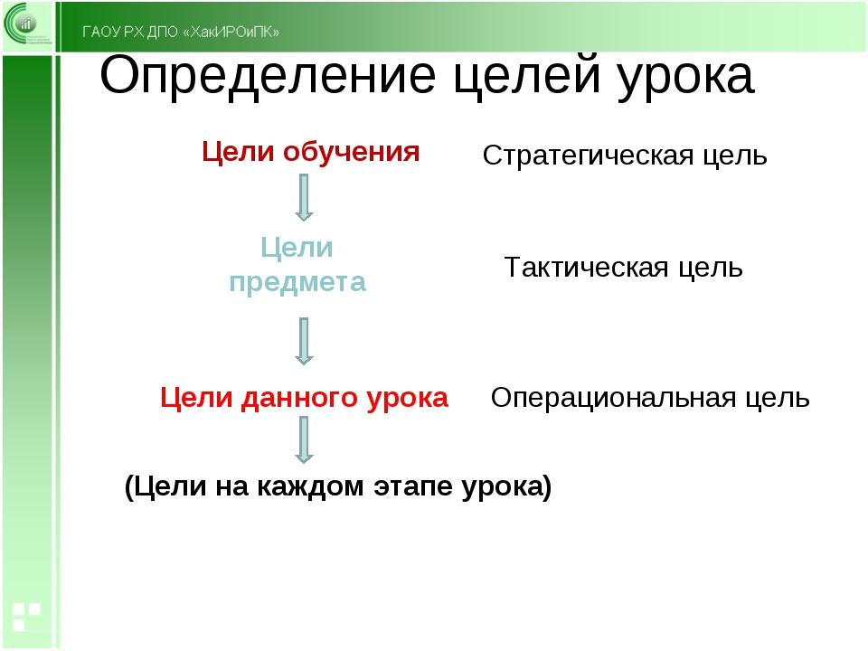 Определение целей урока Цели обучения Цели предмета Цели данного урока (Цели...