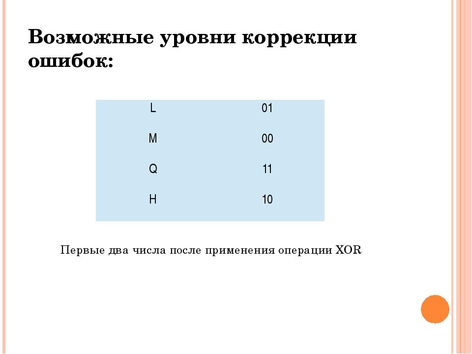 Возможные уровни коррекции ошибок: Первые два числа после применения операции...