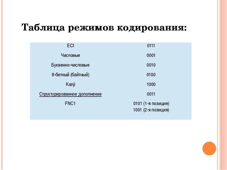 Таблица режимов кодирования: ECI 0111 Числовые 0001 Буквенно-числовые 0010 8-...