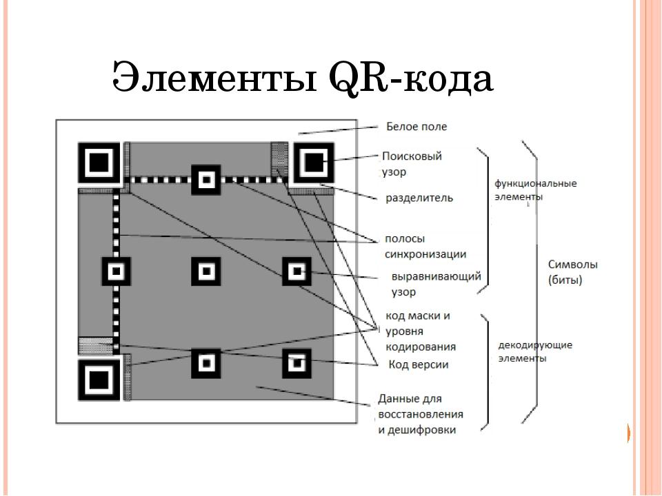 Элементы QR-кода