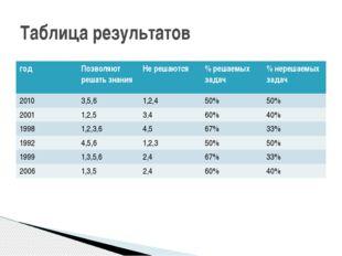 Таблица результатов год Позволяютрешать знания Не решаются % решаемых задач %