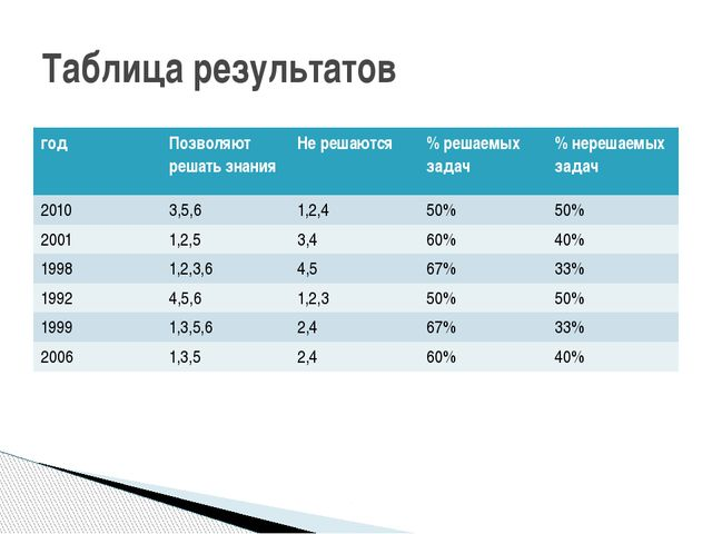 Таблица результатов год Позволяютрешать знания Не решаются % решаемых задач %...