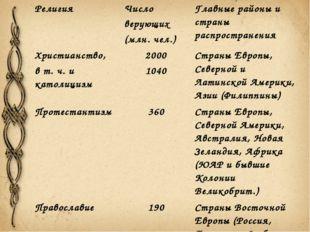 Религия Число верующих (млн. чел.) Главные районы и страны распространения Хр